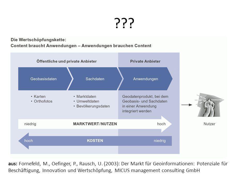 aus: Fornefeld, M., Oefinger, P., Rausch, U. (2003): Der Markt für Geoinformationen: Potenziale für Beschäftigung, Innovation und Wertschöpfung, MICUS