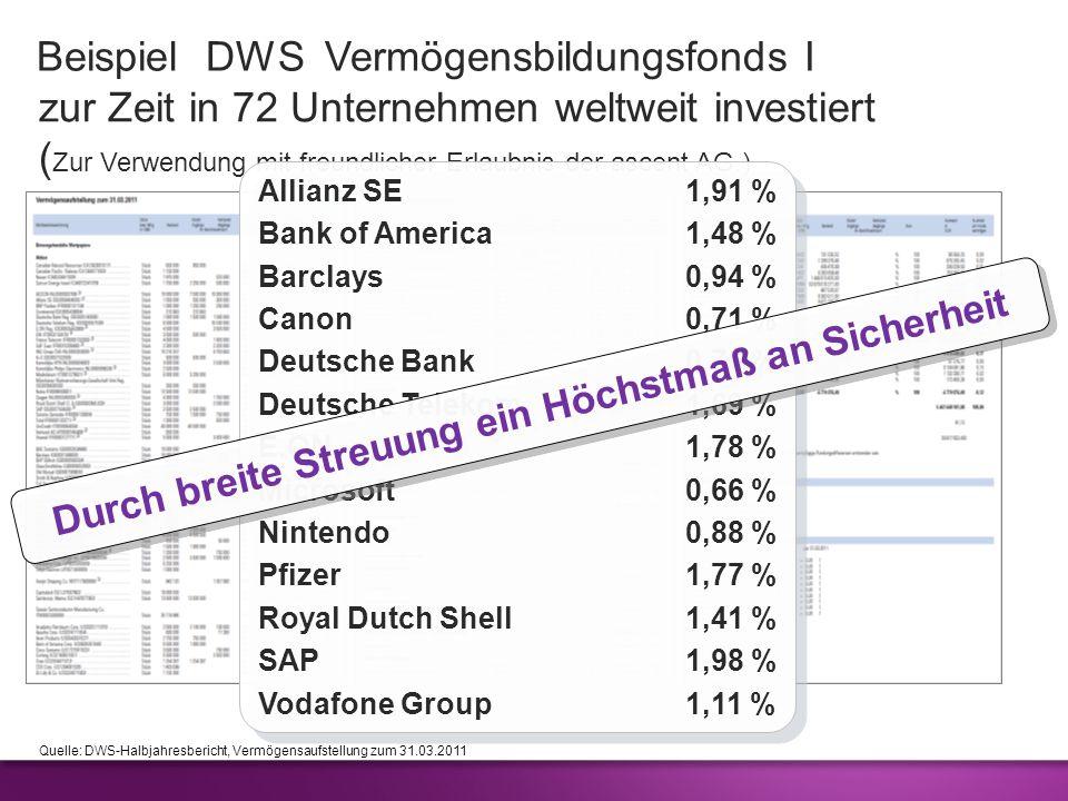 zur Zeit in 72 Unternehmen weltweit investiert ( Zur Verwendung mit freundlicher Erlaubnis der ascent AG.) Beispiel DWS Vermögensbildungsfonds I Quell