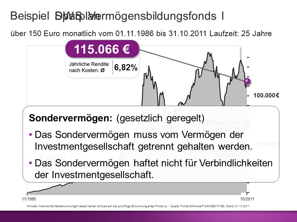 11/198610/2011 Hinweis: Historische Wertentwicklungen lassen keinen Schluss auf die zukünftige Entwicklung eines Fonds zu. - Quelle: Fonds-Software FI