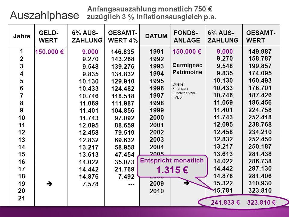 Jahre GELD-6% AUS-GESAMT- WERTZAHLUNGWERT 4% DATUM FONDS-6% AUS- GESAMT- ANLAGEZAHLUNG WERT 150.000 9.000146.835 150.000 9.000149.987 Carmignac Patrim