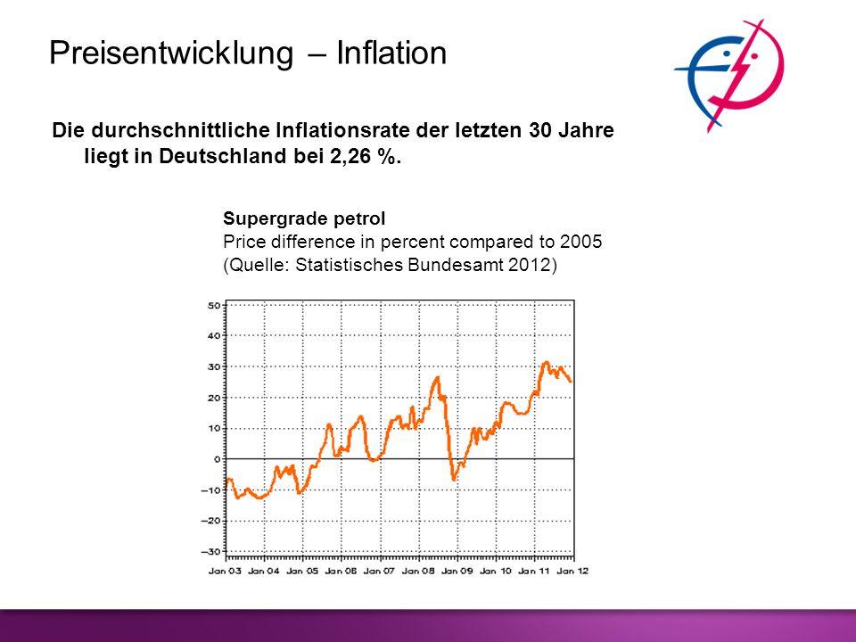 Preisentwicklung – Inflation Die durchschnittliche Inflationsrate der letzten 30 Jahre liegt in Deutschland bei 2,26 %. Supergrade petrol Price differ