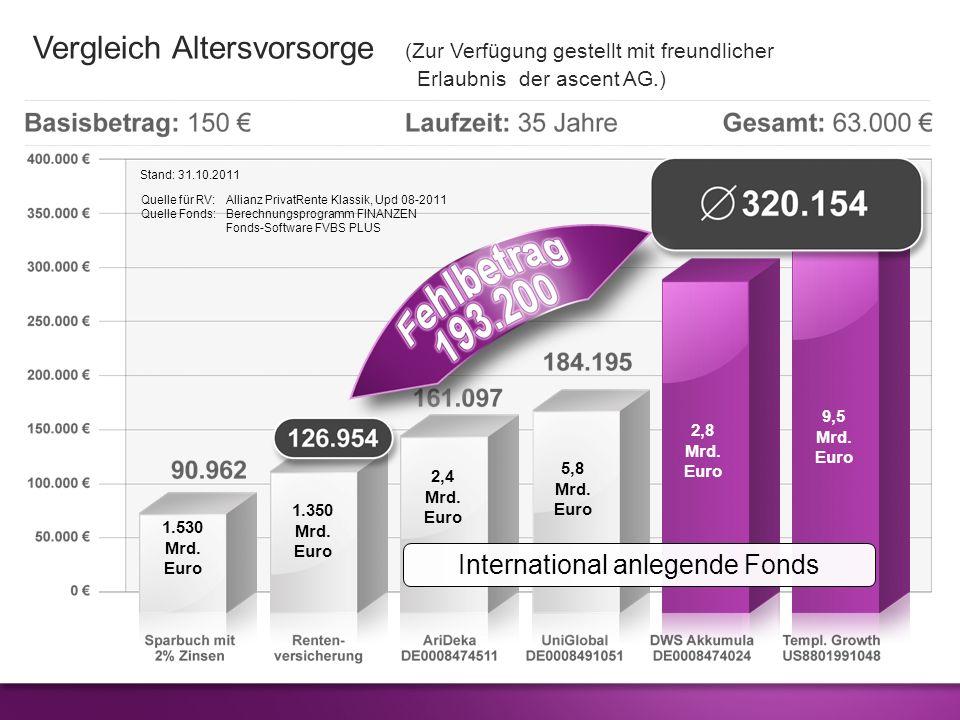 zur Zeit in 72 Unternehmen weltweit investiert ( Zur Verwendung mit freundlicher Erlaubnis der ascent AG.) Beispiel DWS Vermögensbildungsfonds I Quelle: DWS-Halbjahresbericht, Vermögensaufstellung zum 31.03.2011 Allianz SE1,91 % Bank of America1,48 % Barclays0,94 % Canon0,71 % Deutsche Bank0,76 % Deutsche Telekom1,69 % E.ON1,78 % Microsoft0,66 % Nintendo0,88 % Pfizer1,77 % Royal Dutch Shell1,41 % SAP1,98 % Vodafone Group1,11 % Allianz SE1,91 % Bank of America1,48 % Barclays0,94 % Canon0,71 % Deutsche Bank0,76 % Deutsche Telekom1,69 % E.ON1,78 % Microsoft0,66 % Nintendo0,88 % Pfizer1,77 % Royal Dutch Shell1,41 % SAP1,98 % Vodafone Group1,11 % Durch breite Streuung ein Höchstmaß an Sicherheit