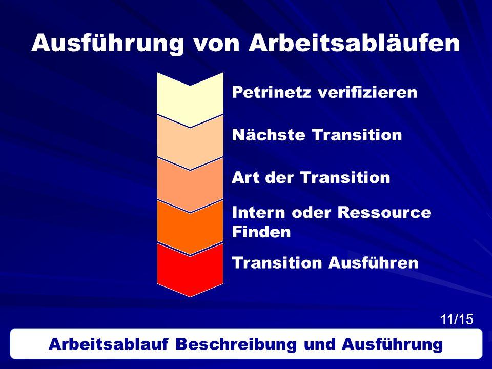 Ausführung von Arbeitsabläufen Petrinetz verifizieren Nächste Transition Art der Transition Intern oder Ressource Finden Transition Ausführen Arbeitsa