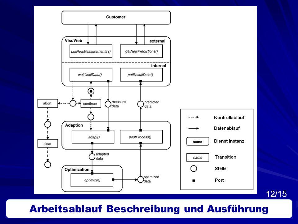 Arbeitsablauf Beschreibung und Ausführung 12/15
