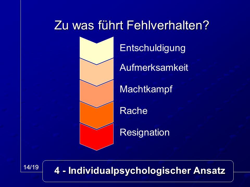 Zu was führt Fehlverhalten? Entschuldigung Aufmerksamkeit Machtkampf Rache Resignation 14/19 4 - Individualpsychologischer Ansatz