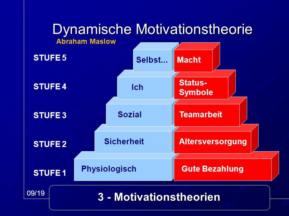 3 - Motivationstheorien Dynamische Motivationstheorie STUFE 5 STUFE 4 STUFE 3 STUFE 2 STUFE 1 Physiologisch Sicherheit Sozial Ich Selbst... Gute Bezah