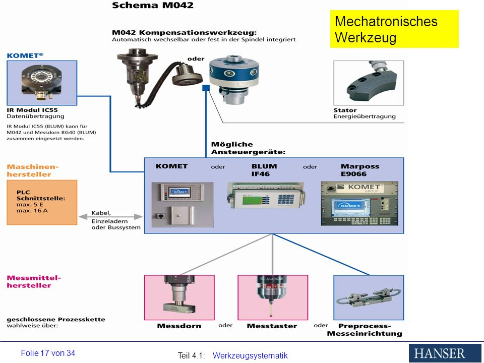 Teil 4.1: Werkzeugsystematik Folie 17 von 34 Mechatronisches Werkzeug