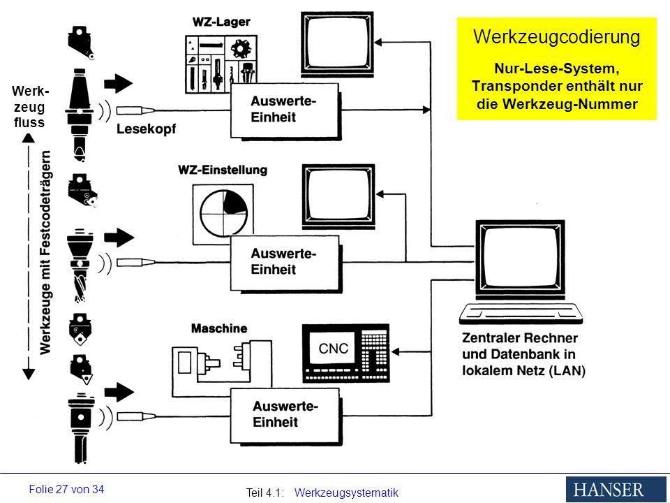 Teil 4.1: Werkzeugsystematik Folie 27 von 34 Werkzeugcodierung Nur-Lese-System, Transponder enthält nur die Werkzeug-Nummer Werk- zeug fluss