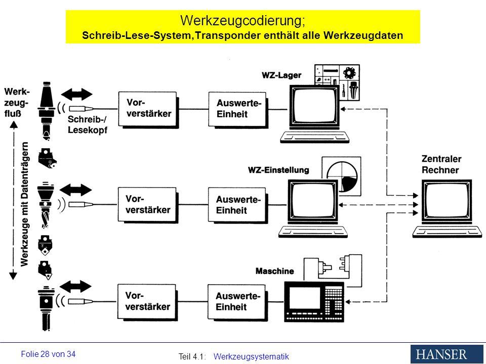 Teil 4.1: Werkzeugsystematik Folie 28 von 34 Werkzeugcodierung; Schreib-Lese-System,Transponder enthält alle Werkzeugdaten