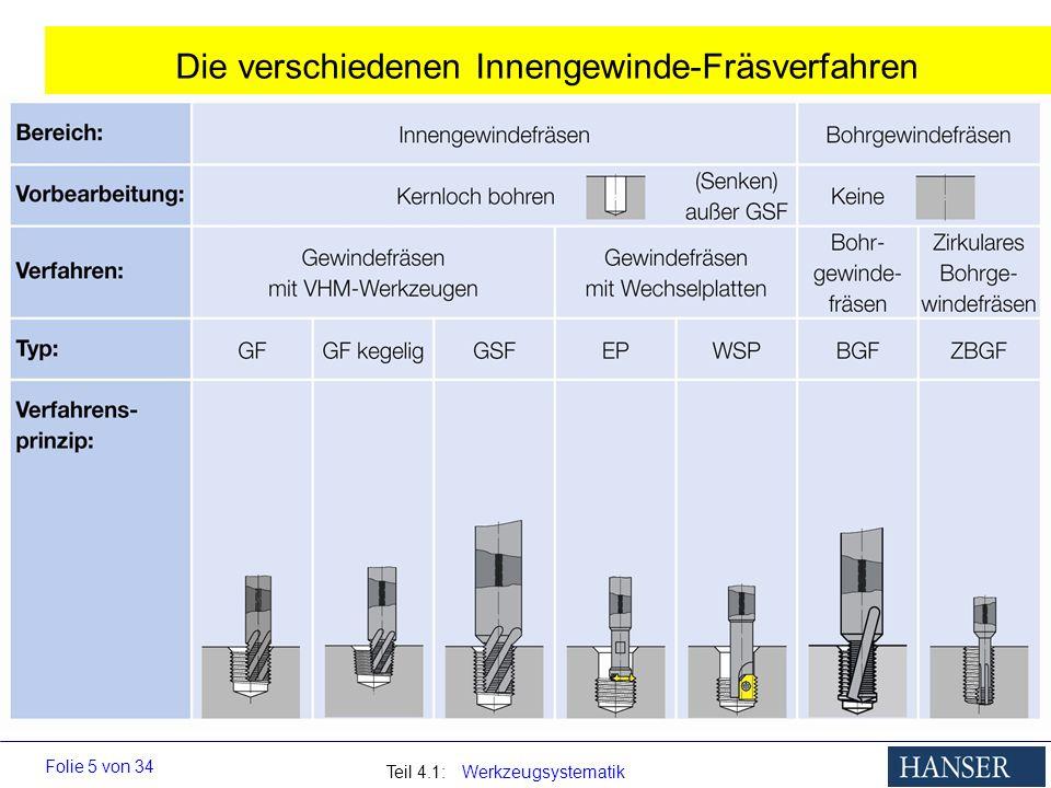 Teil 4.1: Werkzeugsystematik Folie 5 von 34 Die verschiedenen Innengewinde-Fräsverfahren