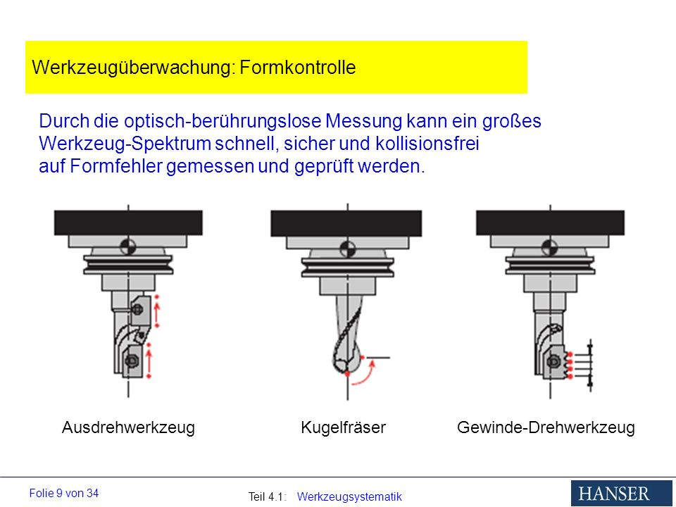 Teil 4.1: Werkzeugsystematik Folie 9 von 34 Werkzeugüberwachung: Formkontrolle Durch die optisch-berührungslose Messung kann ein großes Werkzeug-Spekt