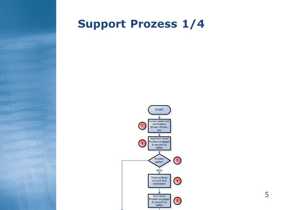5 Support Prozess 1/4