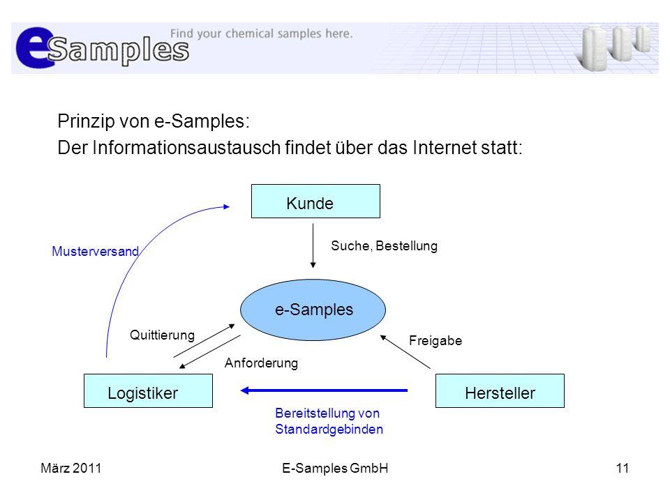 März 2011E-Samples GmbH11 Prinzip von e-Samples: Der Informationsaustausch findet über das Internet statt: Kunde HerstellerLogistiker e-Samples Suche,