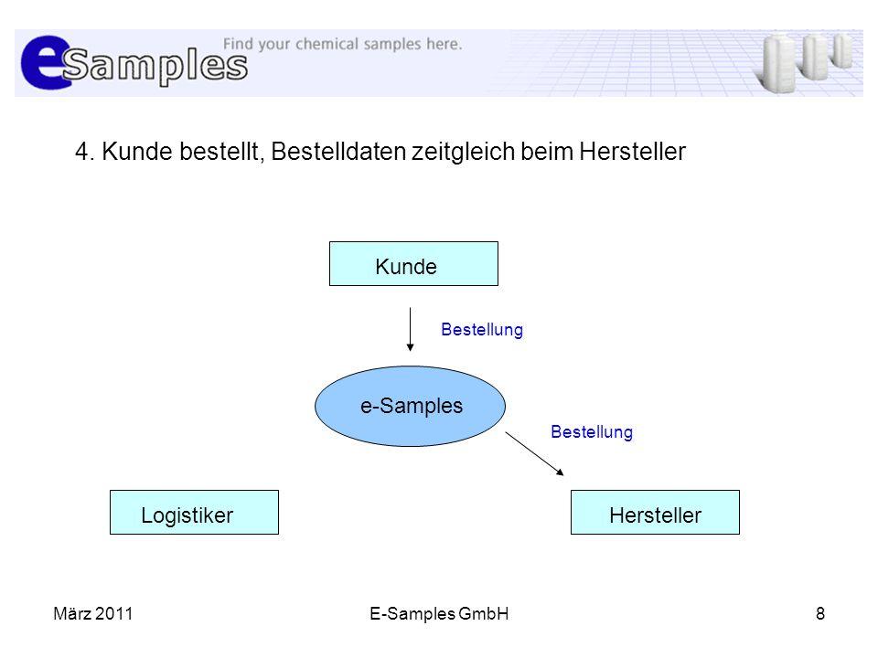 März 2011E-Samples GmbH8 4. Kunde bestellt, Bestelldaten zeitgleich beim Hersteller Kunde HerstellerLogistiker e-Samples Bestellung