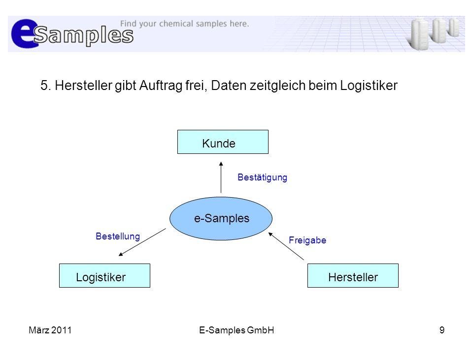 März 2011E-Samples GmbH9 5. Hersteller gibt Auftrag frei, Daten zeitgleich beim Logistiker Kunde HerstellerLogistiker e-Samples Freigabe Bestätigung B