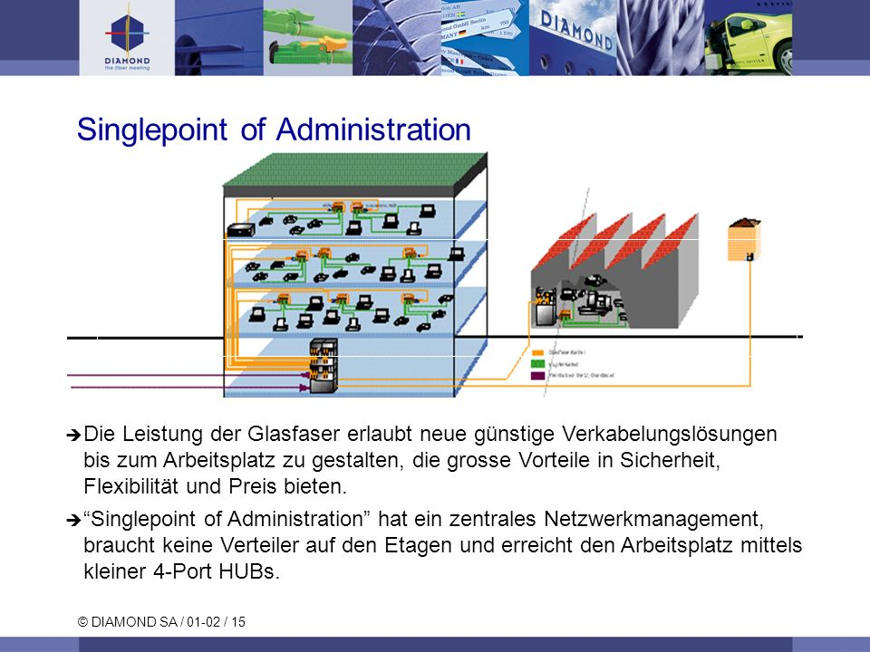 © DIAMOND SA / 01-02 / 15 Die Leistung der Glasfaser erlaubt neue günstige Verkabelungslösungen bis zum Arbeitsplatz zu gestalten, die grosse Vorteile
