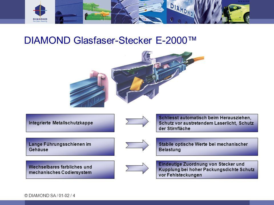 © DIAMOND SA / 01-02 / 4 Eindeutige Zuordnung von Stecker und Kupplung bei hoher Packungsdichte Schutz vor Fehlsteckungen Wechselbares farbliches und