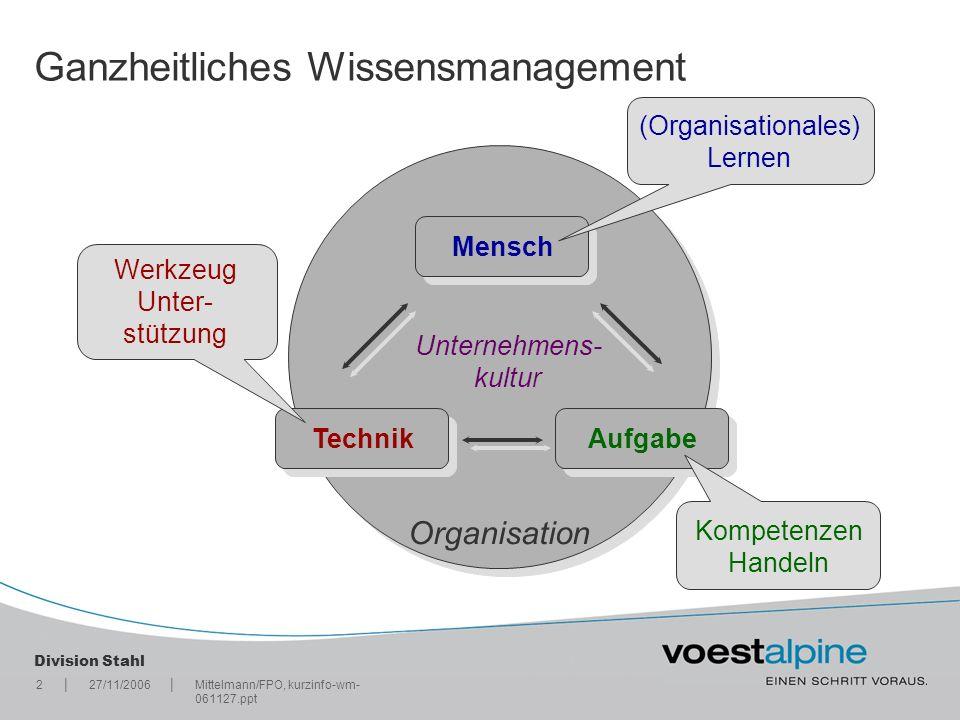 || Division Stahl 227/11/2006Mittelmann/FPO, kurzinfo-wm- 061127.ppt Organisation AufgabeTechnik Mensch (Organisationales) Lernen Werkzeug Unter- stüt