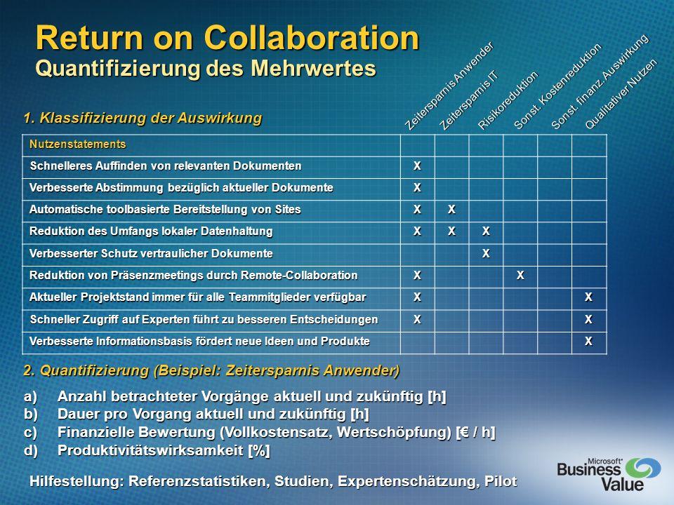 Return on Collaboration Quantifizierung des Mehrwertes Nutzenstatements Schnelleres Auffinden von relevanten Dokumenten X Verbesserte Abstimmung bezüg