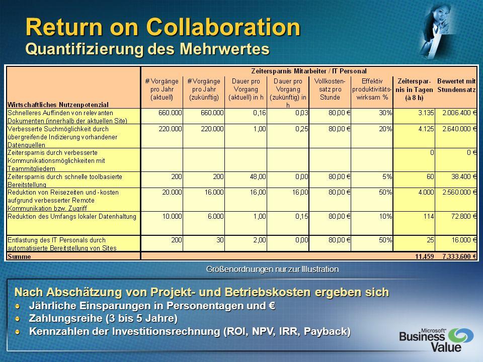 Return on Collaboration Quantifizierung des Mehrwertes Nach Abschätzung von Projekt- und Betriebskosten ergeben sich Jährliche Einsparungen in Persone