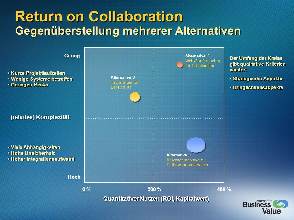 Return on Collaboration Gegenüberstellung mehrerer Alternativen Gering Hoch Alternative 2 Team-Sites für Bereich XY Alternative 3 Web-Conferencing für