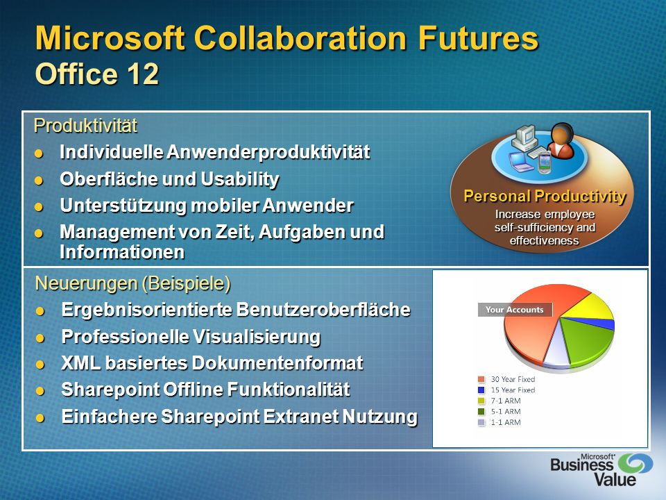 Microsoft Collaboration Futures Office 12 Produktivität Individuelle Anwenderproduktivität Individuelle Anwenderproduktivität Oberfläche und Usability