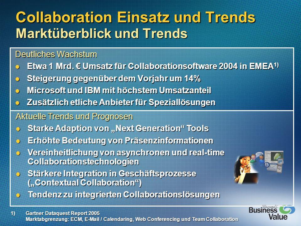 Collaboration Einsatz und Trends Marktüberblick und Trends Deutliches Wachstum Etwa 1 Mrd. Umsatz für Collaborationsoftware 2004 in EMEA 1) Etwa 1 Mrd