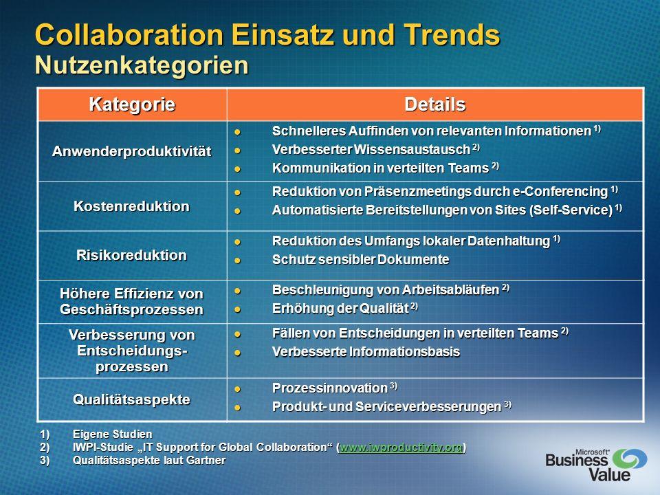 Collaboration Einsatz und Trends Nutzenkategorien KategorieDetails Anwenderproduktivität Schnelleres Auffinden von relevanten Informationen 1) Schnell