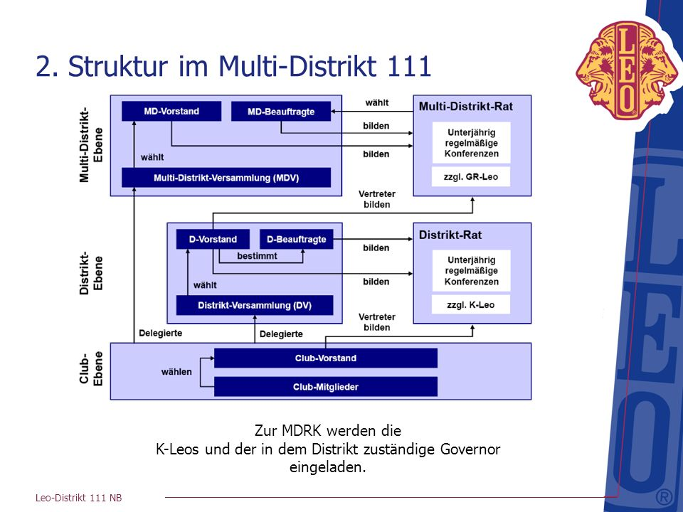 Leo-Distrikt 111 NB 2. Struktur im Multi-Distrikt 111 Zur MDRK werden die K-Leos und der in dem Distrikt zuständige Governor eingeladen.