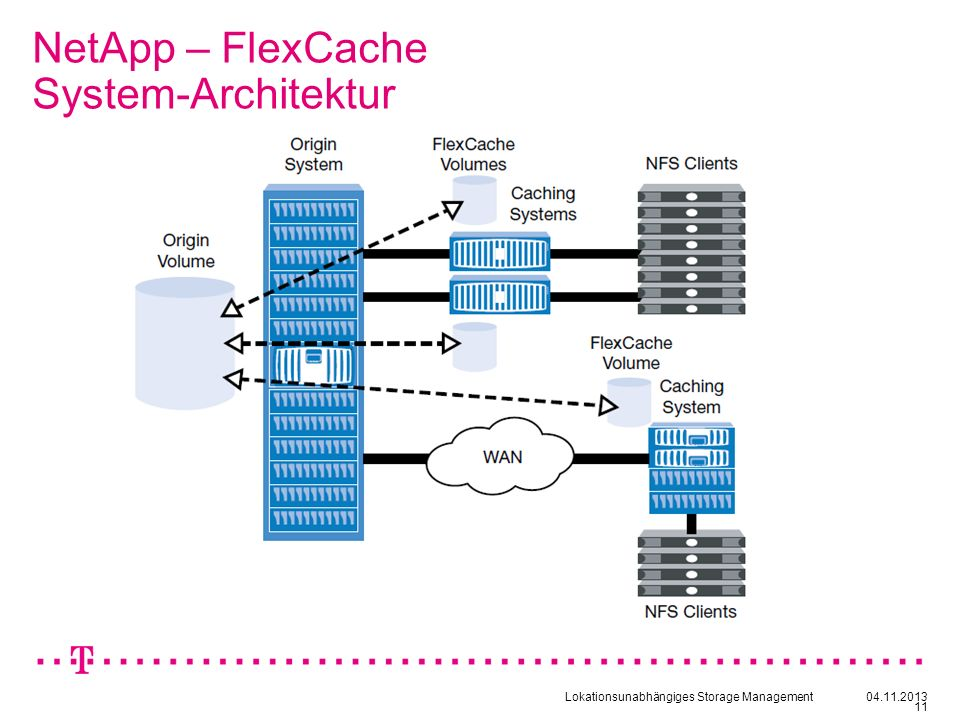 Lokationsunabhängiges Storage Management04.11.2013 11 NetApp – FlexCache System-Architektur