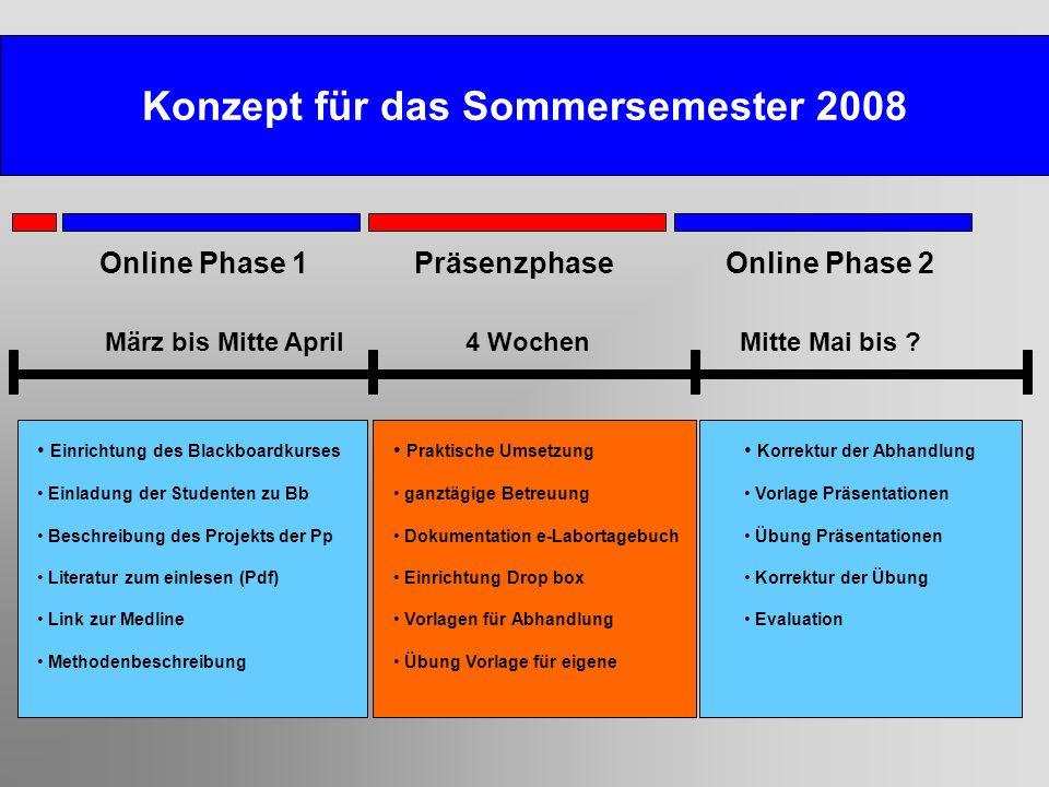 Konzept für das Sommersemester 2008 Online Phase 1Online Phase 2Präsenzphase März bis Mitte April4 WochenMitte Mai bis ? Einrichtung des Blackboardkur