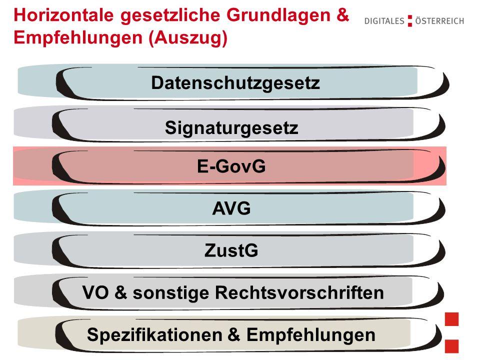 Rechtsfragen des E-Government | 14.11.201222 | Verfassungsrechtliche Rahmenbedingungen (Auszug) Legalitätsprinzip Föderalismus und Kompetenzverteilung Grundrechte Datenschutz.