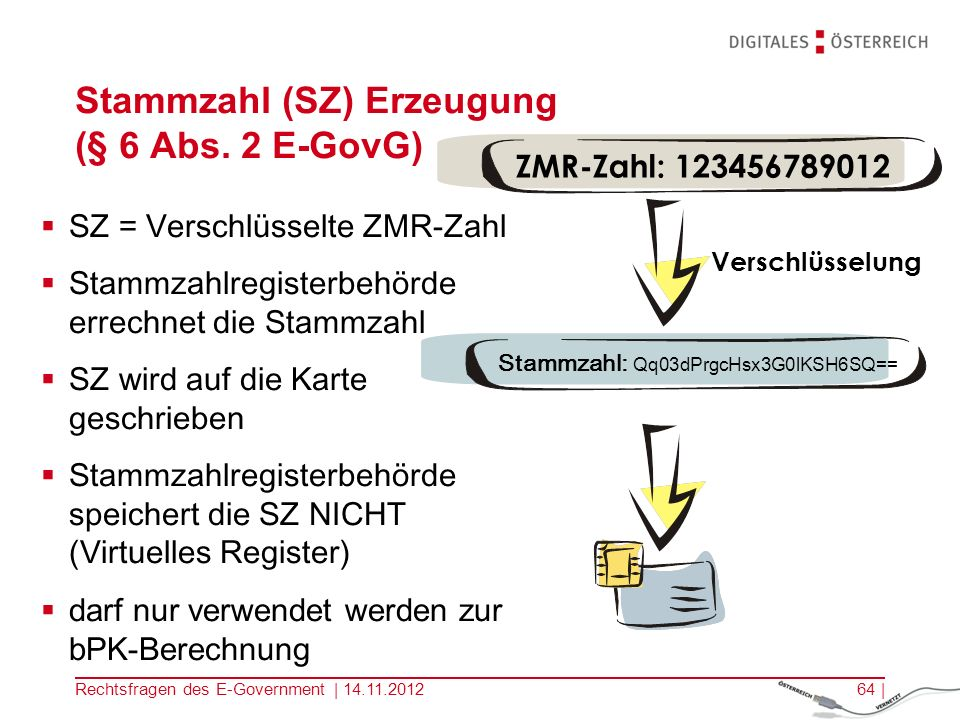 Rechtsfragen des E-Government | 14.11.201263 | Trust Center der Zertifizierungsdienste- anbieter (ZDA) Register aus dem Öffentlichen Sektor Elektronische-Identität = ZDA* + öffentlichen Register ZMR BMI eID Elektronische Identität * ZDA = Zertifizierungsdiensteanbieter ERnP BMI + ZDA A-Trust