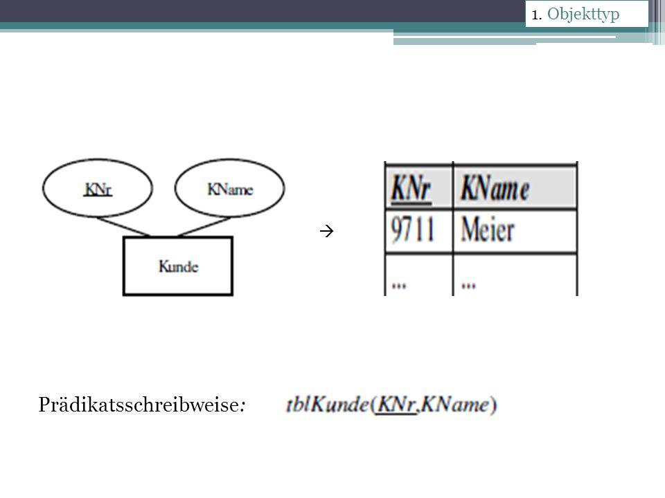 Regel 2 Hierarchische Beziehungen 1:1-Beziehung der Primärschlüssel der einen wird als Fremdschlüssel in die andere Tabelle aufgenommen Fremdschlüssel kann in der Tabelle auch Primärschlüssel sein Prädikatsschreibweise: 2.