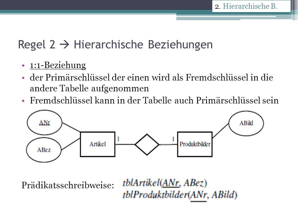 Regel 3 Hierarchische Beziehungen 1:c-Beziehung: Primärschlüssel der Tabelle auf der 1-Seite wird als Fremdschlüssel in die Tabelle der c-Seite aufgenommen Die Werte des Fremdschlüssels immer eindeutig (ohne mögliche Duplikate) 2.