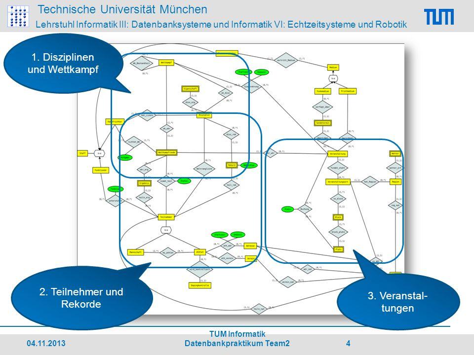 Technische Universität München Lehrstuhl Informatik III: Datenbanksysteme und Informatik VI: Echtzeitsysteme und Robotik Fragen & Diskussion 04.11.2013 TUM Informatik Datenbankpraktikum Team2 15