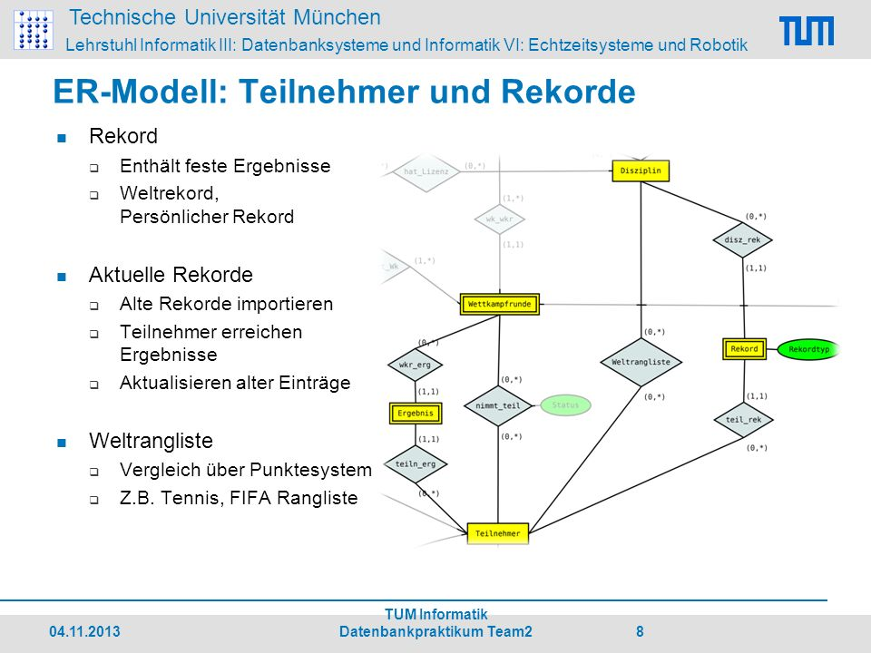 Technische Universität München Lehrstuhl Informatik III: Datenbanksysteme und Informatik VI: Echtzeitsysteme und Robotik ER-Modell: Veranstaltungen Veranstaltung Austragung mehrerer Wettkmpfrunden z.B.