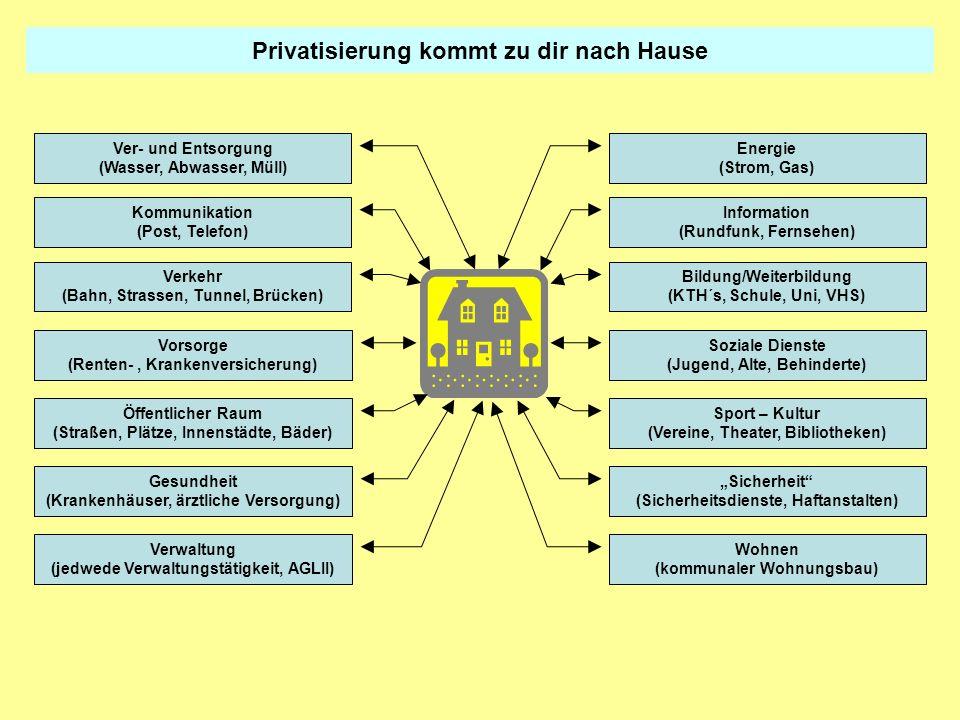 Wie wird privatisiert Kommunikation (Post, Telefon) Energie (Strom, Gas) Ver- und Entsorgung (Wasser, Abwasser, Müll) Wohnen (kommunaler Wohnungsbau) Objekte haben hohen Anteil an Immobilien und technischen Anlagen.