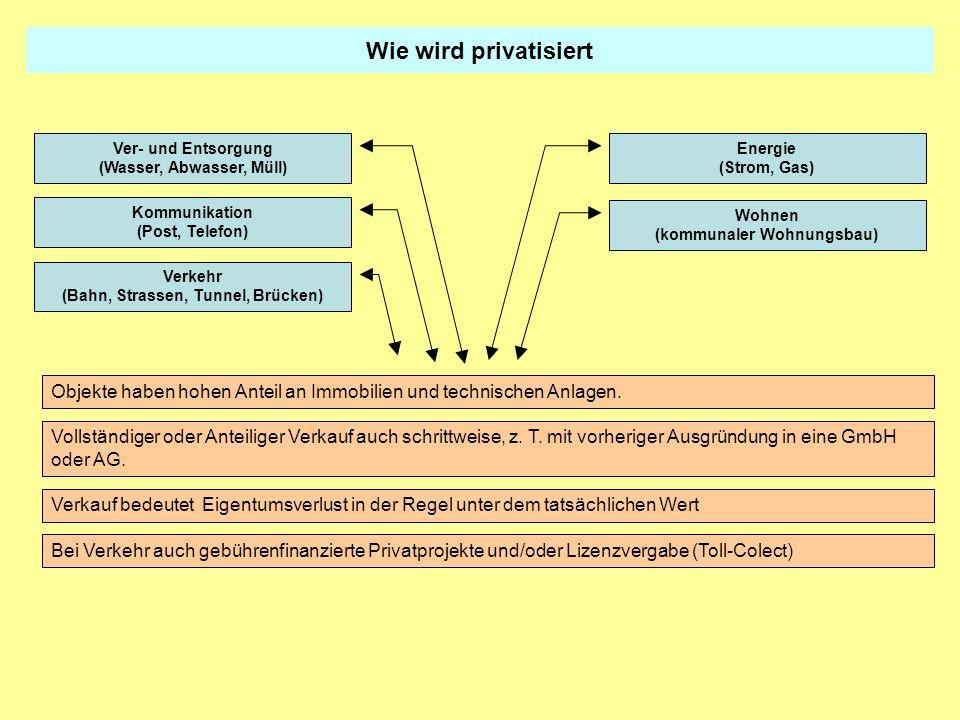 Wie wird privatisiert Kommunikation (Post, Telefon) Energie (Strom, Gas) Ver- und Entsorgung (Wasser, Abwasser, Müll) Wohnen (kommunaler Wohnungsbau)