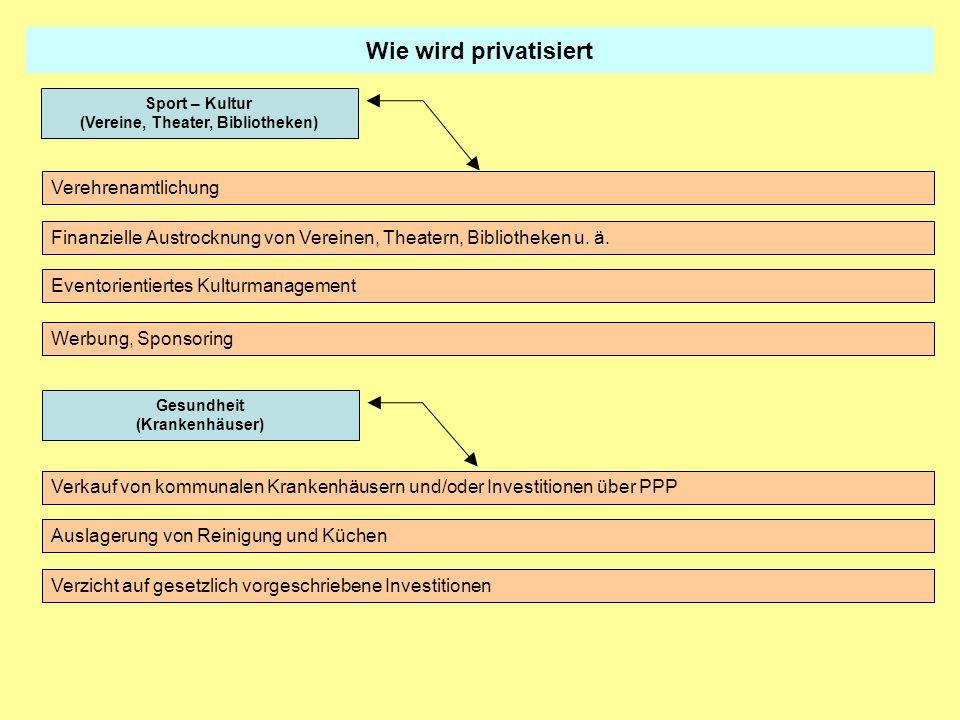 Wie wird privatisiert Verehrenamtlichung Finanzielle Austrocknung von Vereinen, Theatern, Bibliotheken u. ä. Eventorientiertes Kulturmanagement Sport