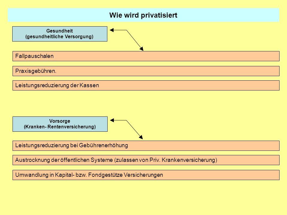 Wie wird privatisiert Fallpauschalen Praxisgebühren. Leistungsreduzierung der Kassen Gesundheit (gesundheitliche Versorgung) Vorsorge (Kranken- Renten
