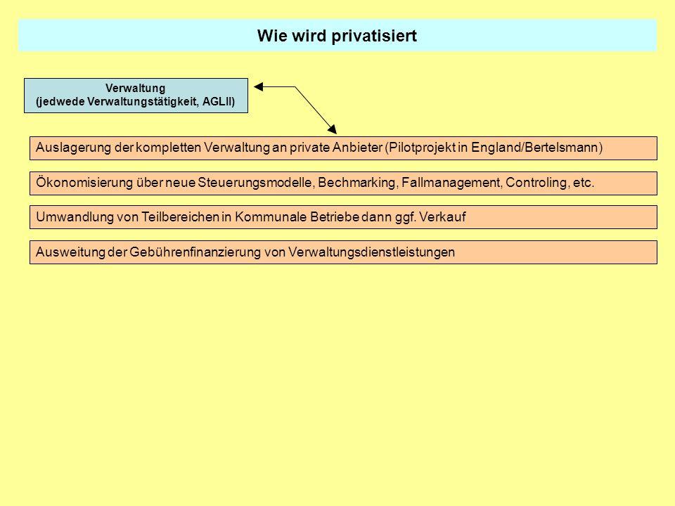 Wie wird privatisiert Auslagerung der kompletten Verwaltung an private Anbieter (Pilotprojekt in England/Bertelsmann) Ökonomisierung über neue Steueru