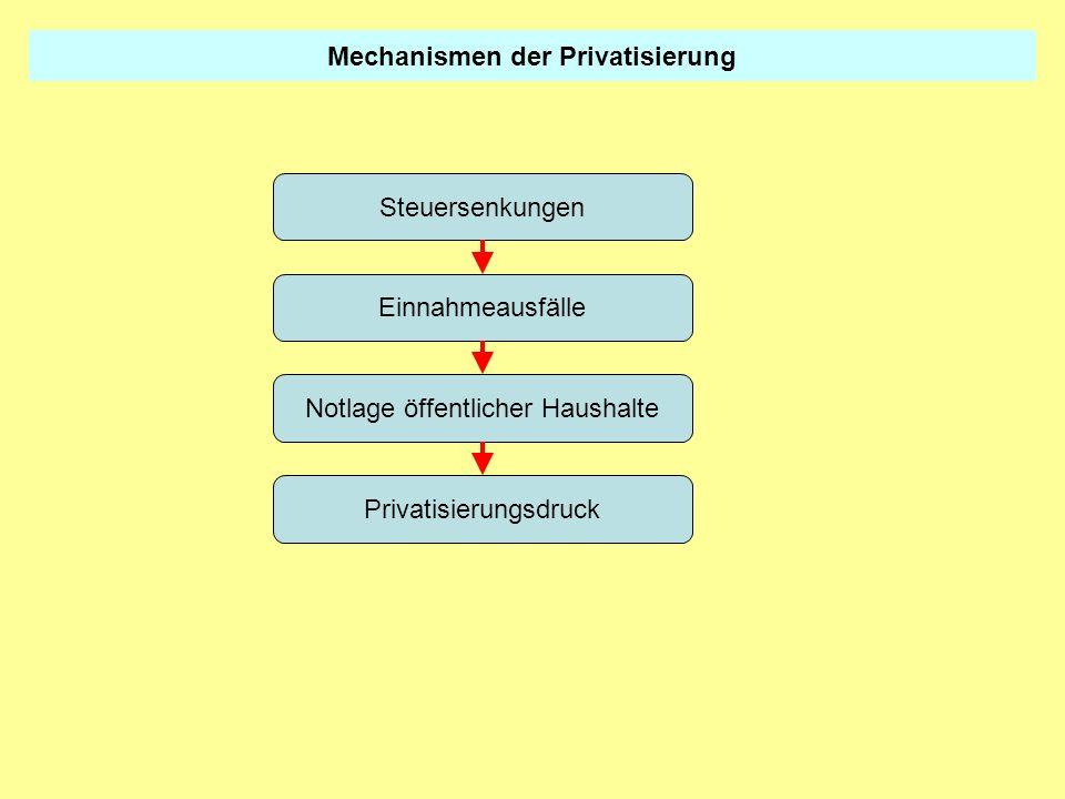 Mechanismen der Privatisierung Verzicht auf Instandhaltung und Modernisierung Verfall öffentlicher Einrichtungen Investitionsdruck / hohe Investitionssummen Privatisierungsdruck