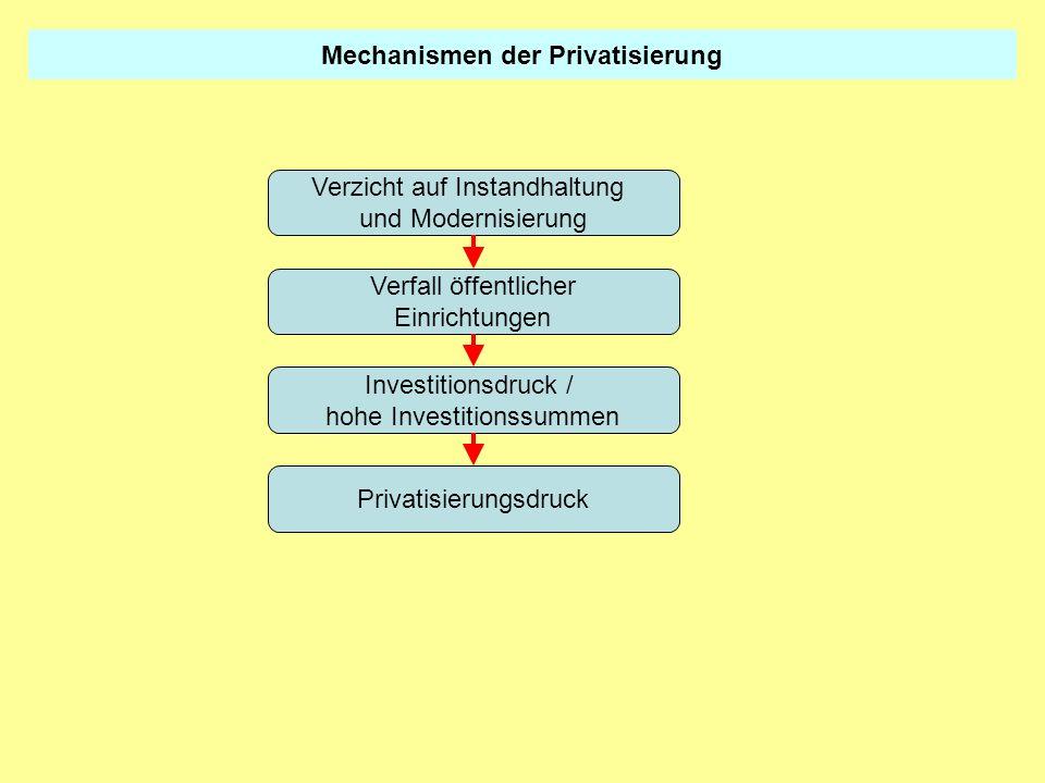 Mechanismen der Privatisierung Verzicht auf Instandhaltung und Modernisierung Verfall öffentlicher Einrichtungen Investitionsdruck / hohe Investitions