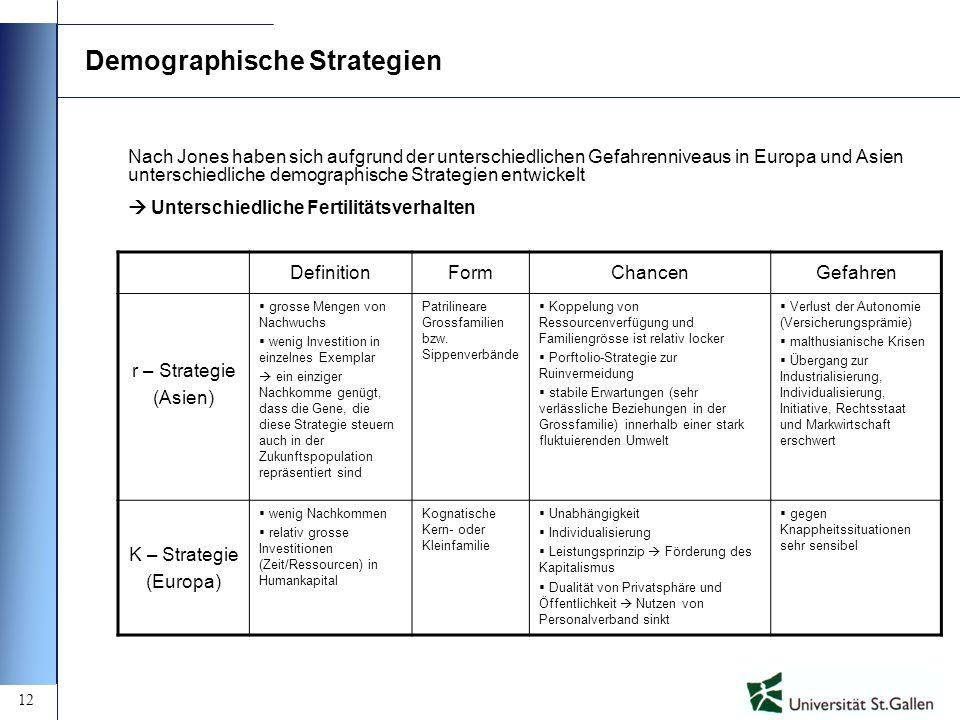 12 Demographische Strategien DefinitionFormChancenGefahren r – Strategie (Asien) grosse Mengen von Nachwuchs wenig Investition in einzelnes Exemplar e