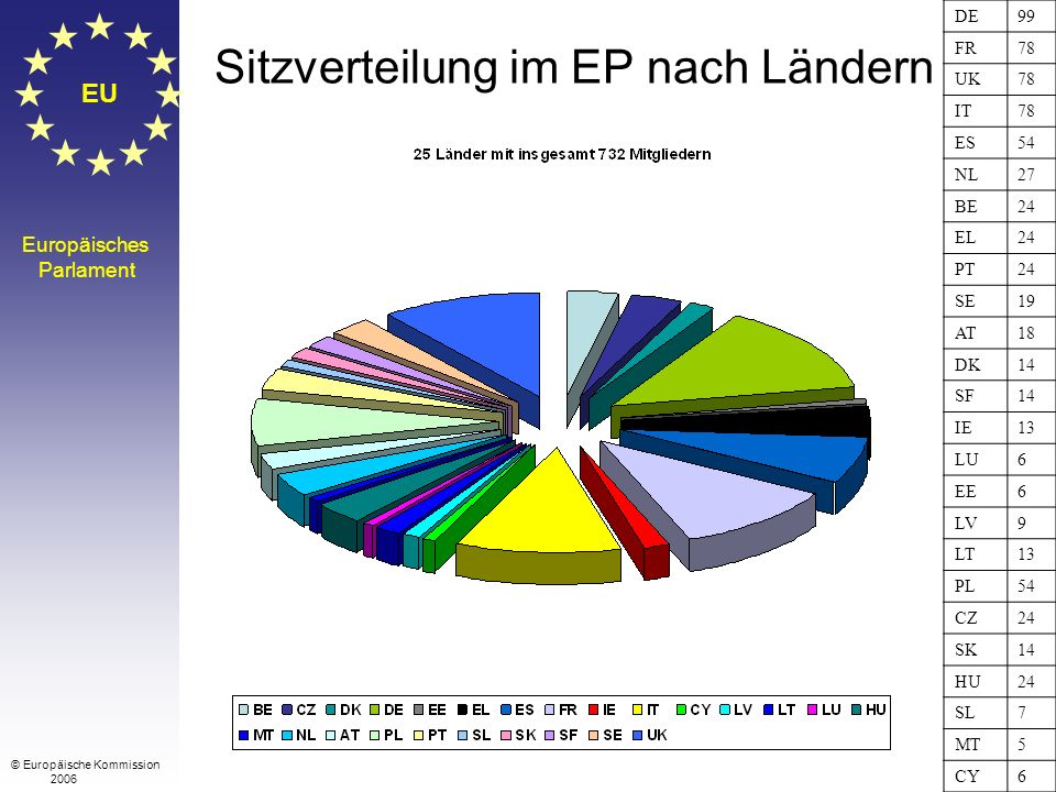 EU Europäisches Parlament Sitzverteilung im EP nach Ländern © Europäische Kommission 2006 DE99 FR78 UK78 IT78 ES54 NL27 BE24 EL24 PT24 SE19 AT18 DK14