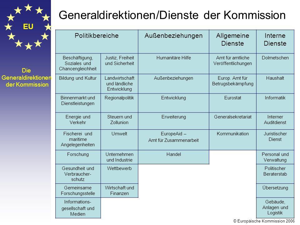 EU Die Generaldirektionen der Kommission PolitikbereicheAußenbeziehungenAllgemeine Dienste Interne Dienste Beschäftigung, Soziales und Chancengleichhe