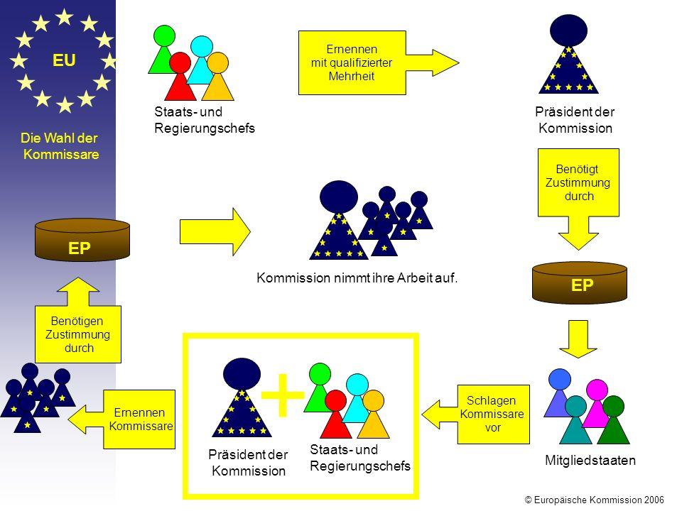 EU Die Wahl der Kommissare Staats- und Regierungschefs Ernennen mit qualifizierter Mehrheit Präsident der Kommission Benötigt Zustimmung durch EP Mitg