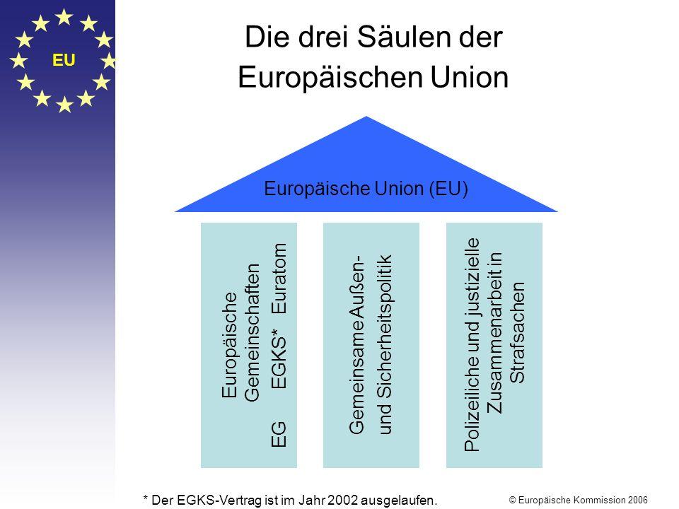 EU © Europäische Kommission 2006 Die drei Säulen der Europäischen Union Europäische Union (EU) Europäische Gemeinschaften EG EGKS* Euratom Gemeinsame