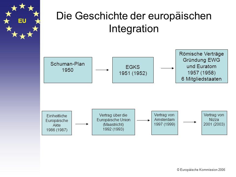 EU © Europäische Kommission 2006 Die Geschichte der europäischen Integration Einheitliche Europäische Akte 1986 (1987) Schuman-Plan 1950 EGKS 1951 (19